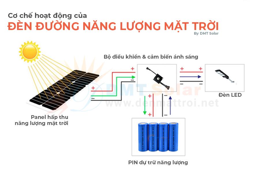 Cách hoạt động của đèn đường năng lượng mặt trời DMT Solar