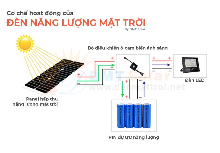 Cách hoạt động của đèn LED năng lượng mặt trời